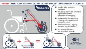 Infografika przedstawia projekt Hermes