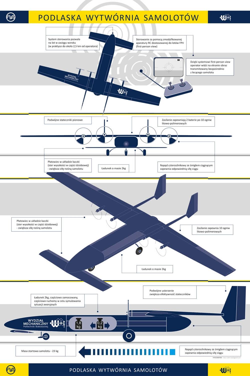 Infografika Podlaska Wytwórnia Samolotów