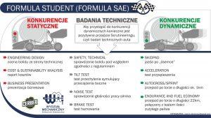 Opis zawodów Formula Student